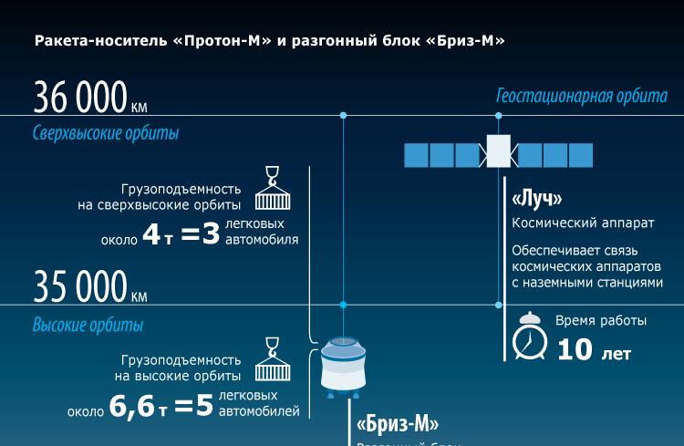 Ракета-носитель «Протон-М» и разгонный блок «Бриз-М»