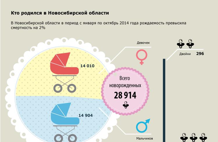Кто родился в Новосибирской области