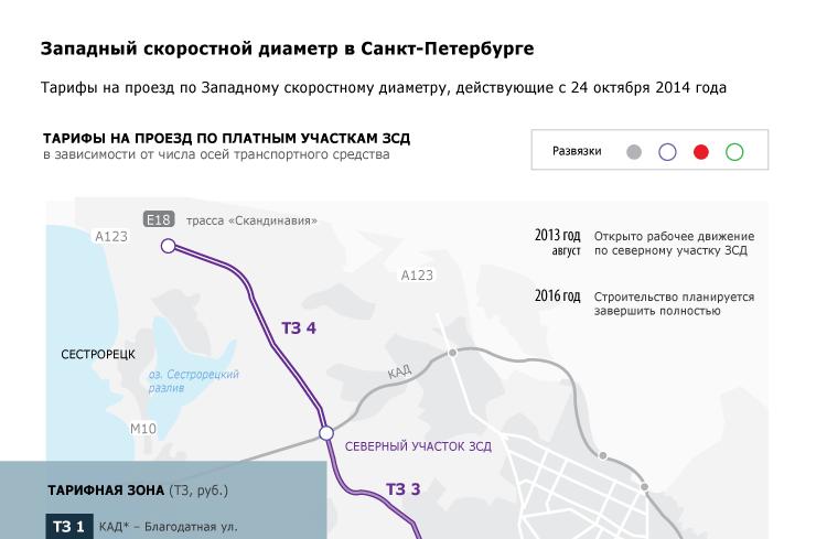 Западный скоростной диаметр в Санкт-Петербурге