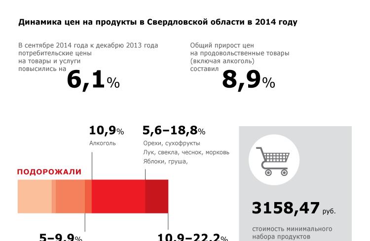 Динамика цен на продукты в Свердловской области в 2014 году
