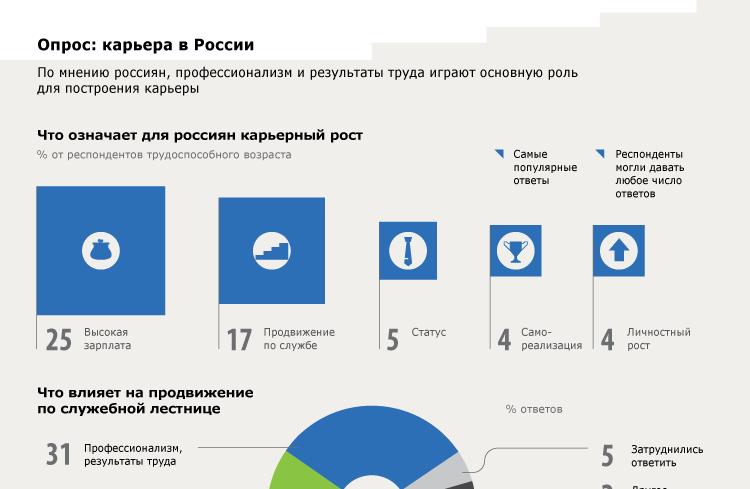 Опрос: карьера в России