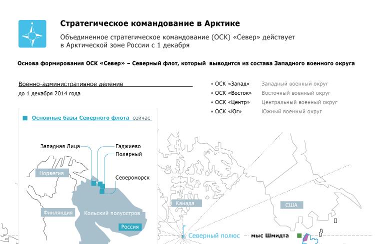 Стратегическое командование в Арктике
