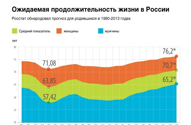 Ожидаемая продолжительность жизни в России