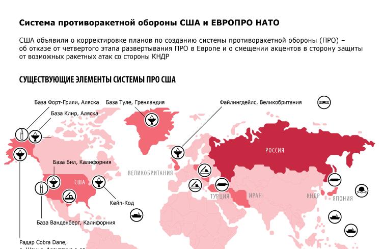 Система противоракетной обороны США и ЕВРОПРО НАТО