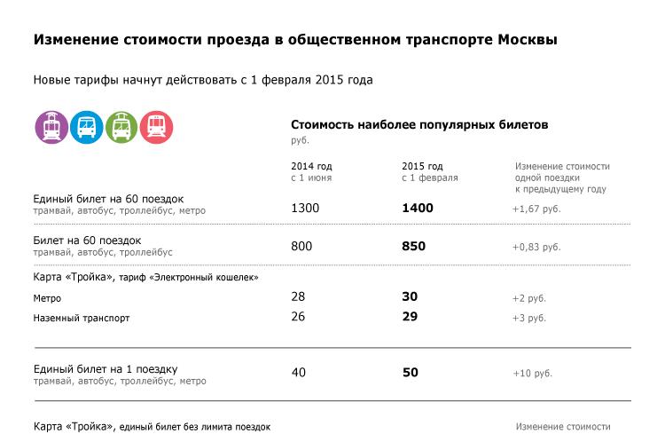 Изменение стоимости проезда в общественном транспорте Москвы