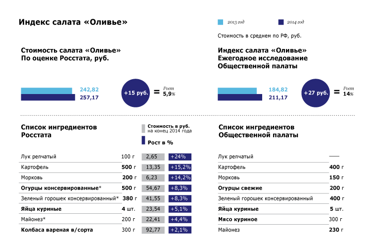 Индекс салата «Оливье»