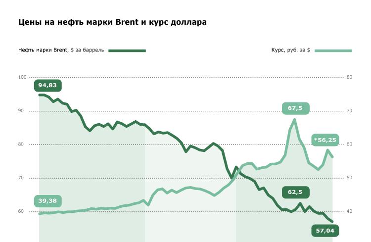 Цены на нефть марки Brent и курс доллара