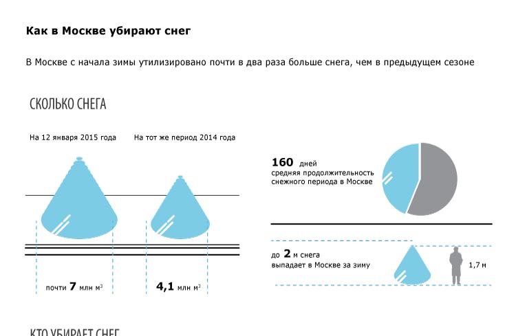 Как в Москве убирают снег?