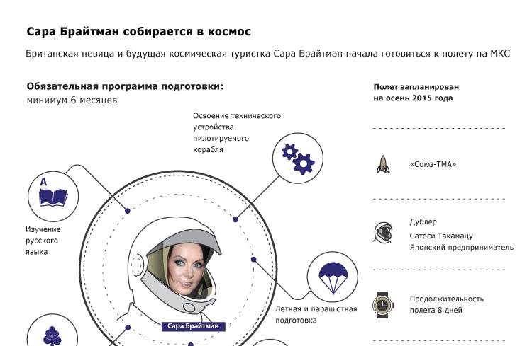 Сара Брайтман собирается в космос