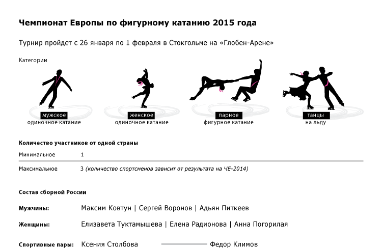 Чемпионат Европы по фигурному катанию 2015 года