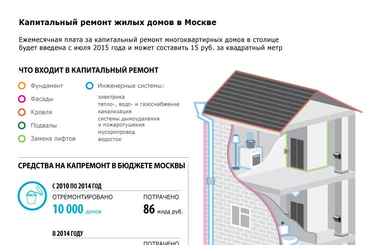 Капитальный ремонт жилых домов в Москве