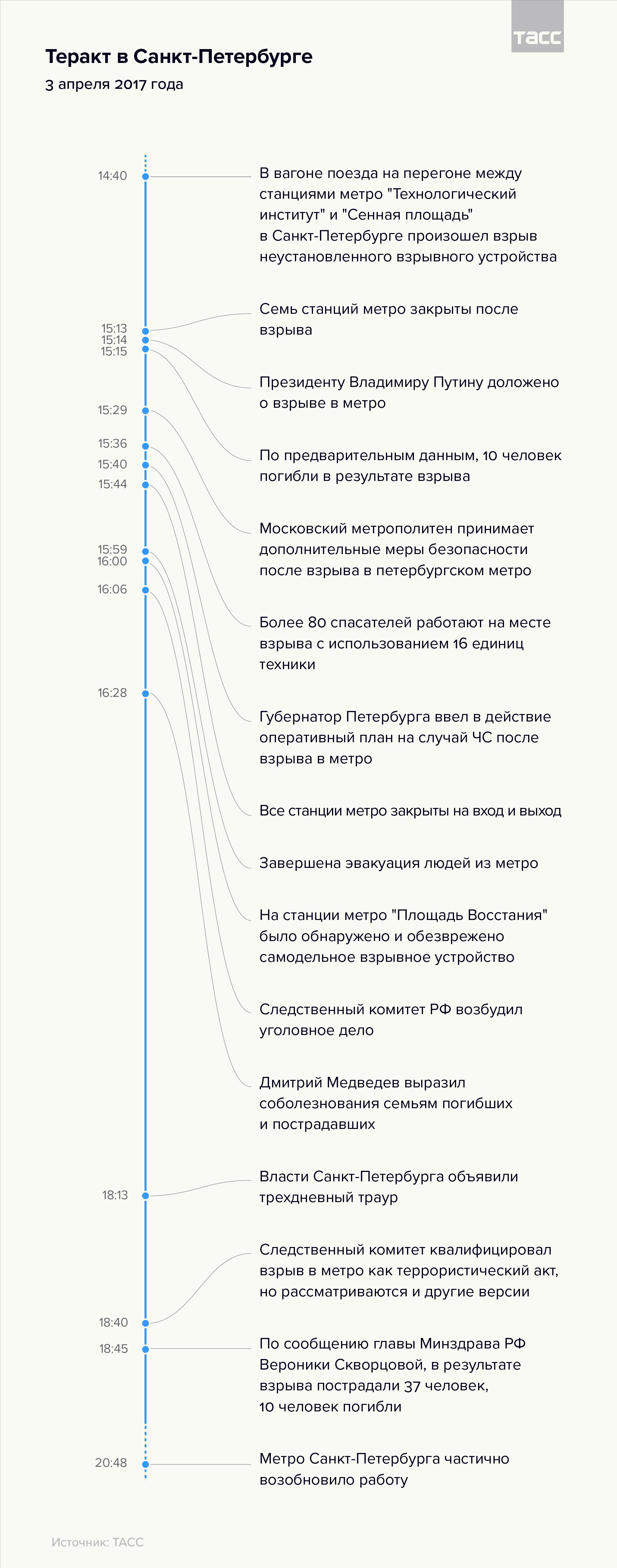 Теракт в Санкт-Петербурге: хроника событий