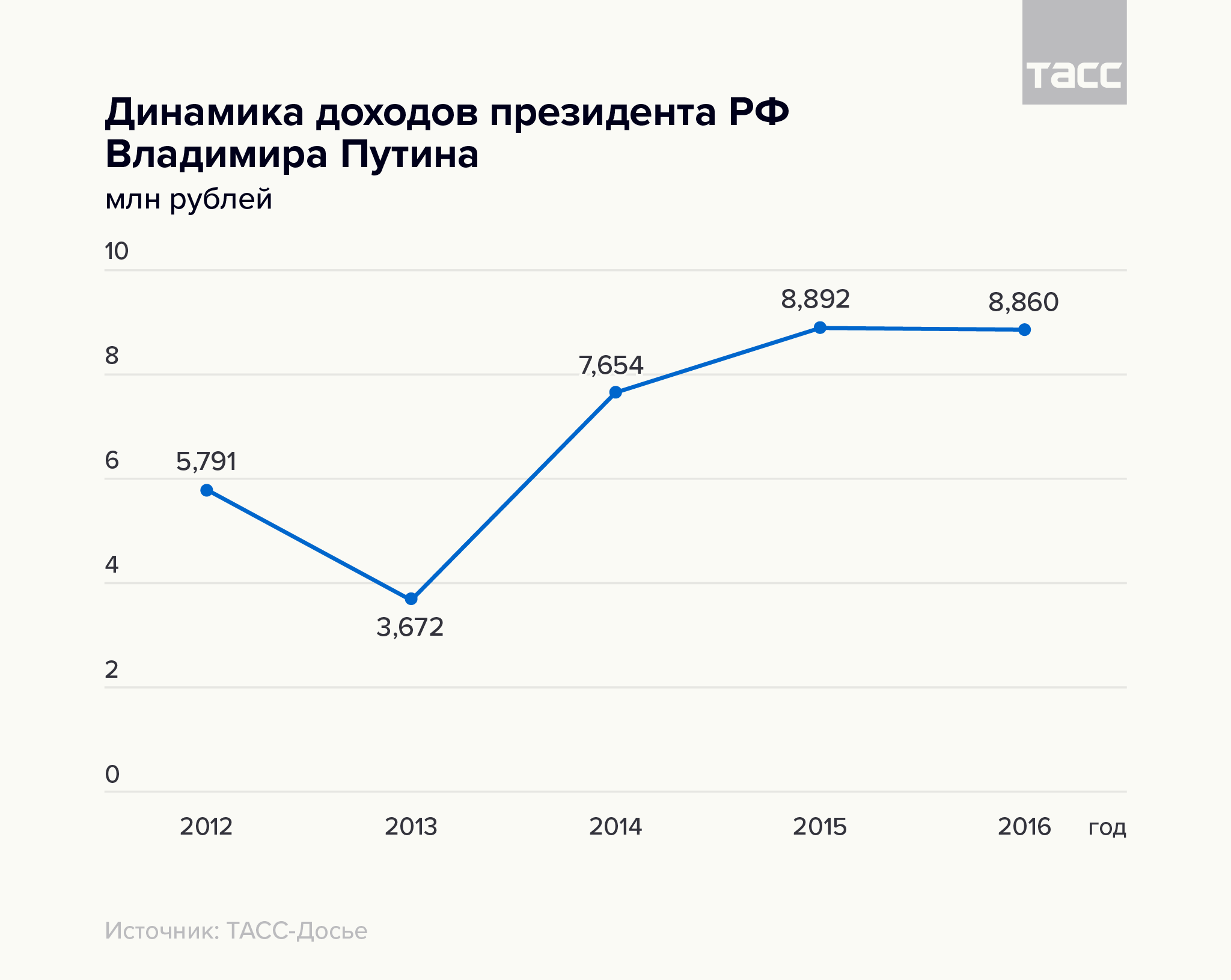 Динамика доходов президента РФ Владимира Путина