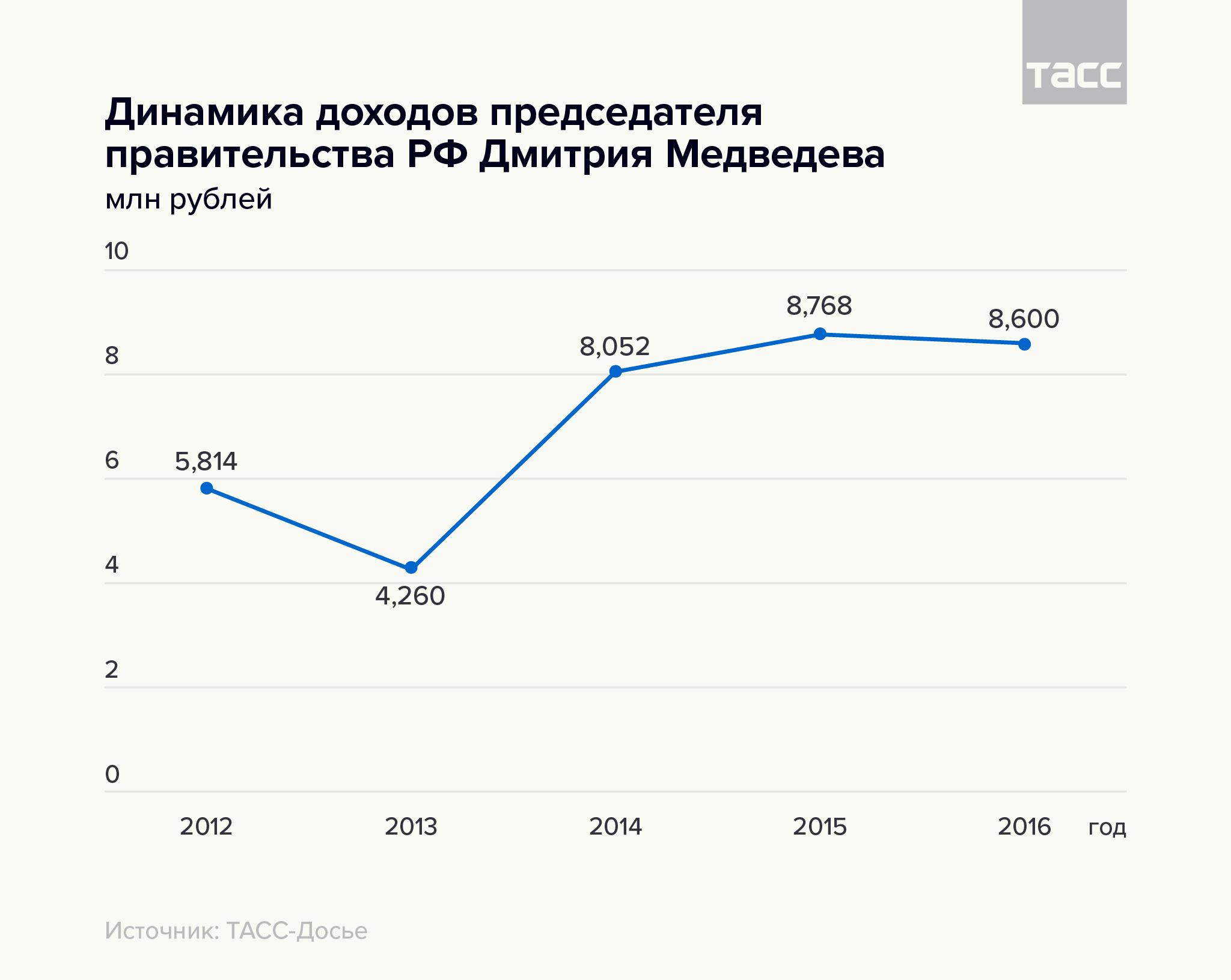 Динамика доходов председателя правительства РФ Дмитрия Медведева