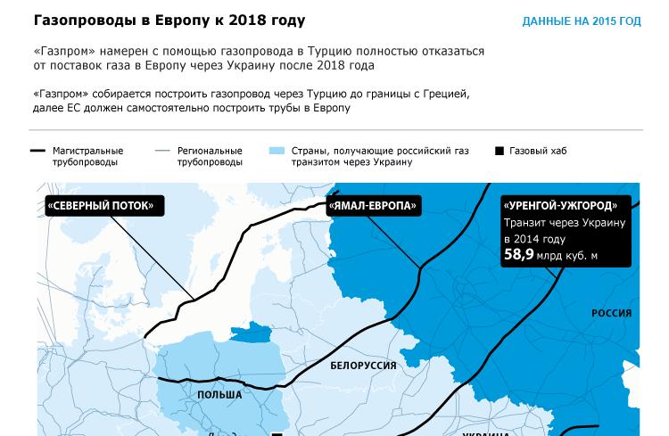Газопроводы в Европу к 2018 году