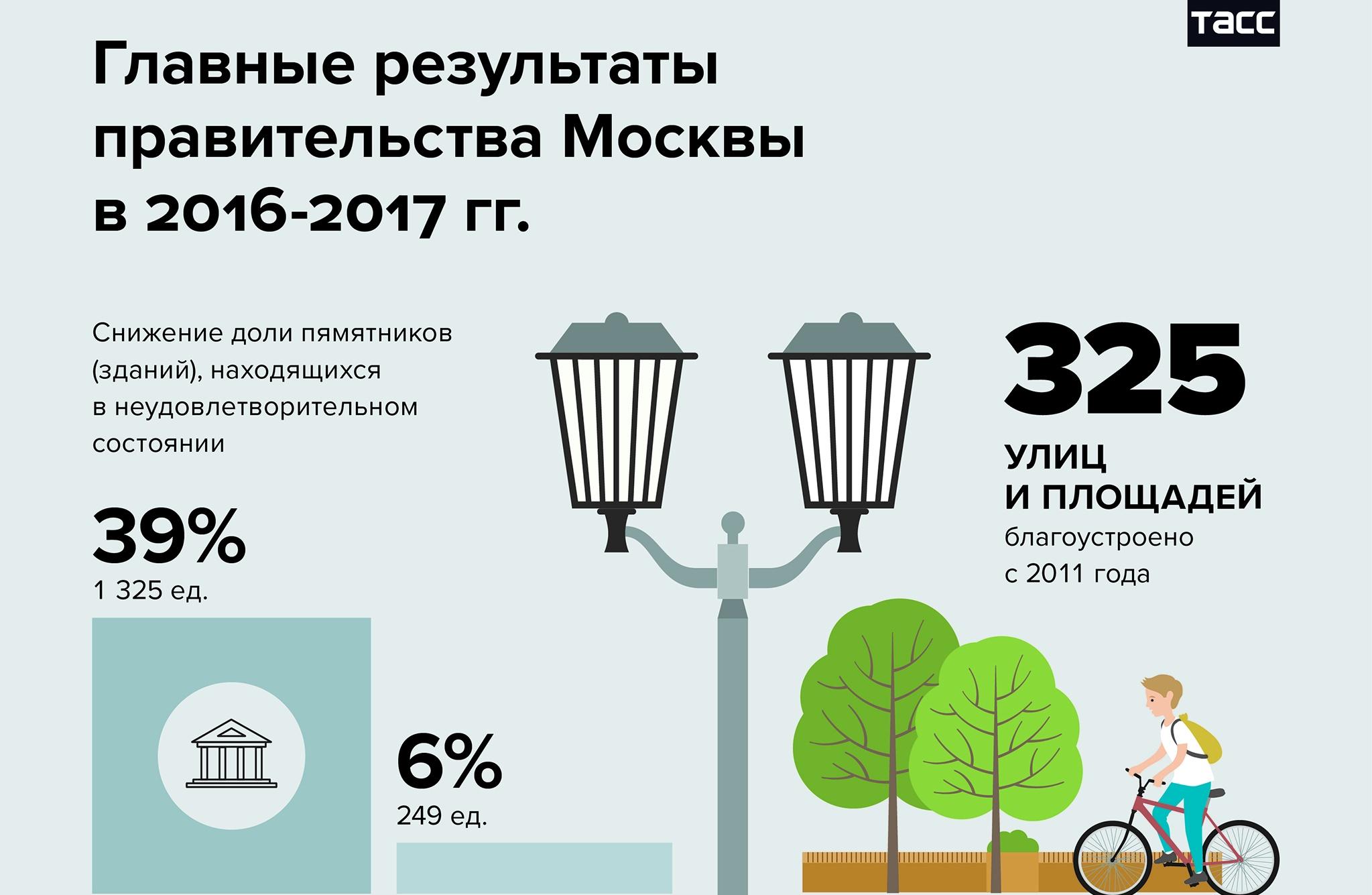 Главные результаты работы правительства Москвы в 2016-2017 годах