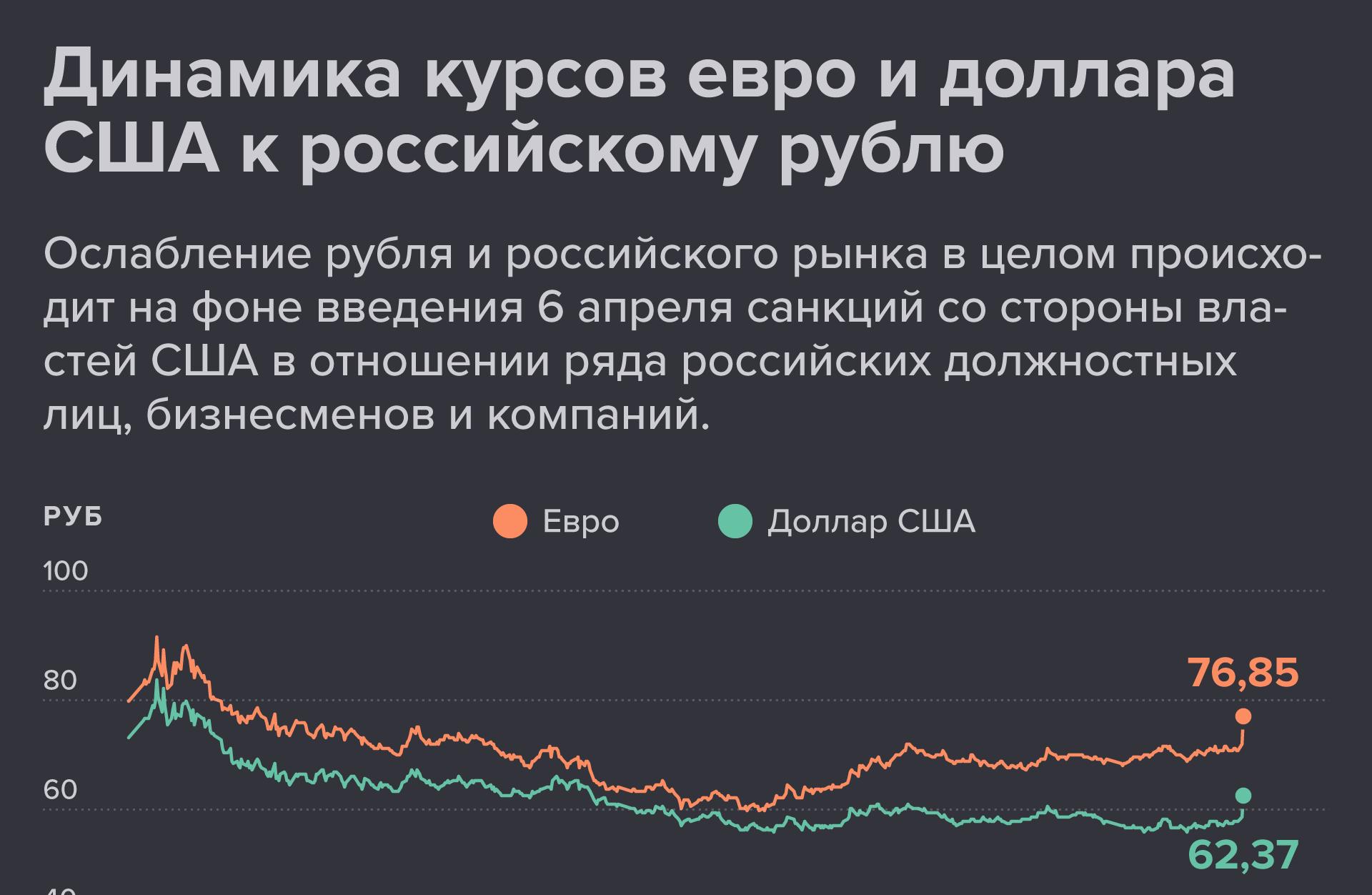 Динамика курсов евро и доллара США к российскому рублю