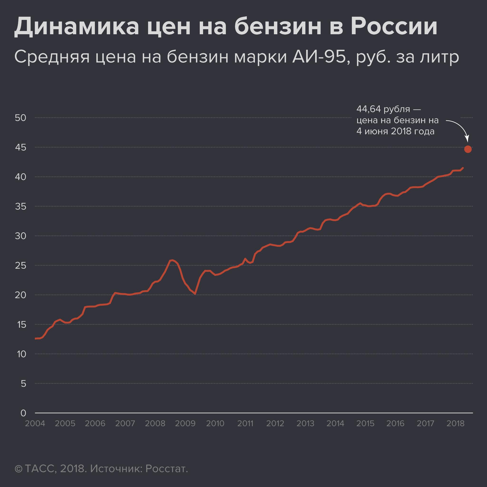 Динамика цен на бензин в России