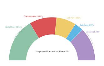 Рейтинг холдингов РФ по контейнерообороту в I полугодии 2016 г.