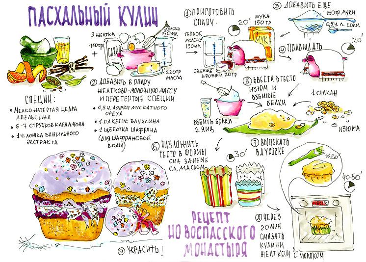 Рецепт кулича от Новоспасского монастыря